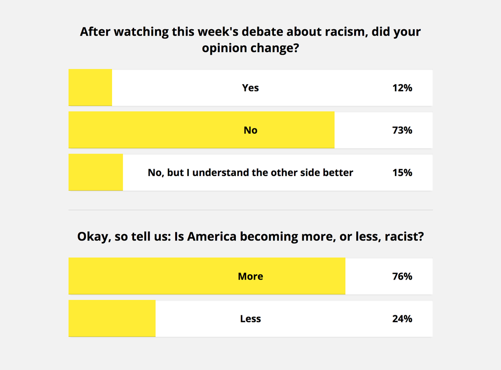 Question 1: after watching this week's debate about racism, did your opinion change? Answers: Yes: 12%, No: 73%; No, but I understand the other side better: 15%. Question 2: Okay, so tell us: is America becoming more or less racist? : More: 76%, Less: 24%