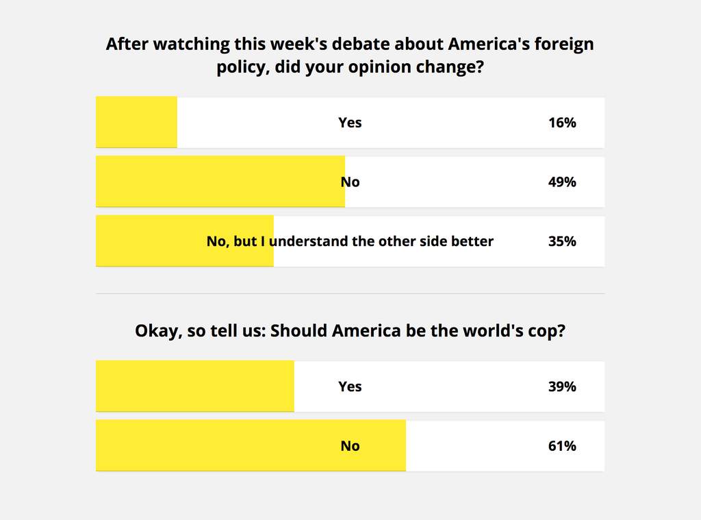 Question 1: after watching this week's debate about America's foreign policy, did your opinion change? Answers: Yes: 16%, No: 49%; No, but I understand the other side better: 35%. Question 2: Should America be the world's cop?  Yes: 39%, No: 61%
