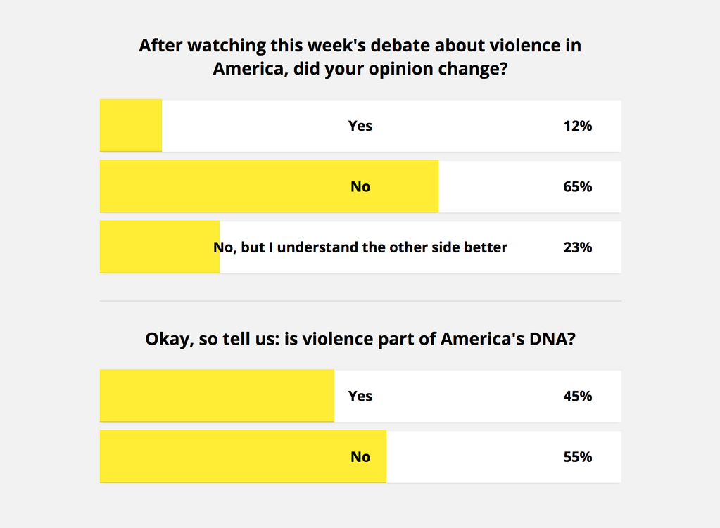 Question 1: after watching this week's debate about violence in America, did your opinion change? Answers: Yes: 12%, No: 65%; No, but I understand the other side better: 23%. Question 2: So tell us: is violence part of America's DNA? Yes: 45%, No: 55%
